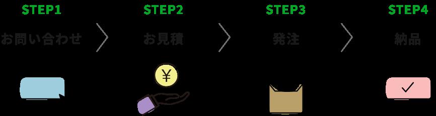STEP1 お問い合わせ→STEP2 お見積→STEP3 発注→STEP4 納品